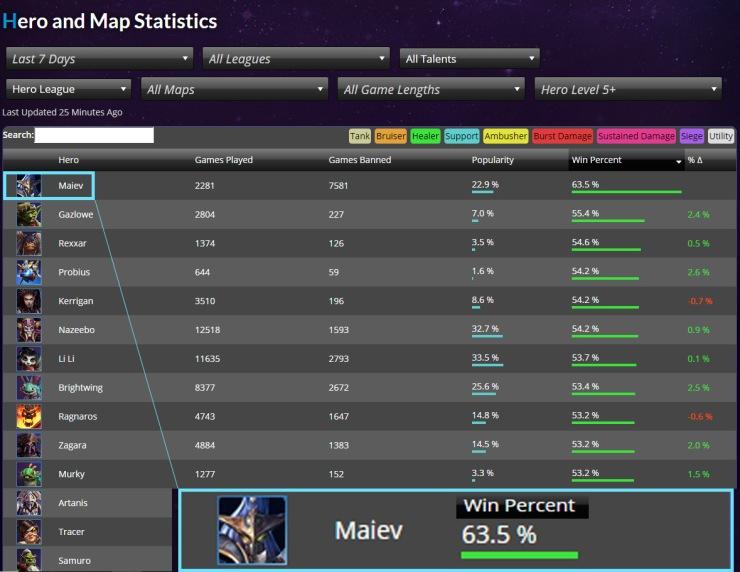 Maiev Win Rate Opening Week